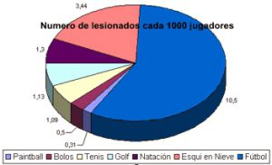 Estadísticas Paintball